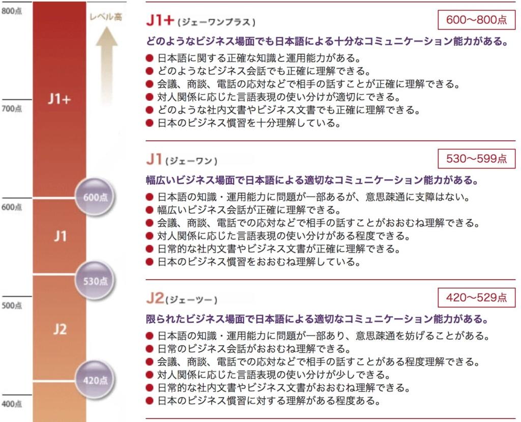 BJTビジネス日本語能力テスト